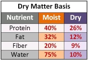 guar-anal-as-fed-both-moist-n-dry