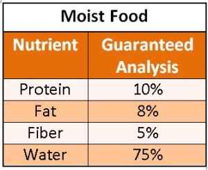 guar-anal-as-fed-moist