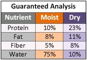 guar-anal-both-moist-n-dry